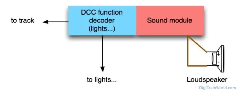 DCC Model Train Sound: basic principle in coaches