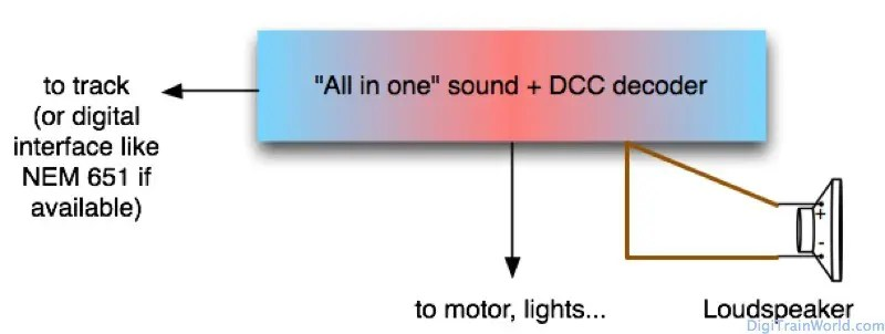 DCC Model Train Sound: all in one decoders