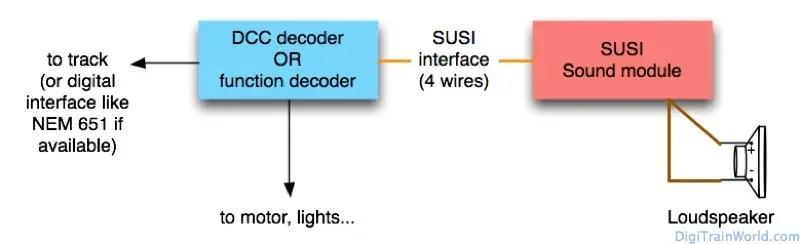 DCC Model Train Sound: SUSI sound module