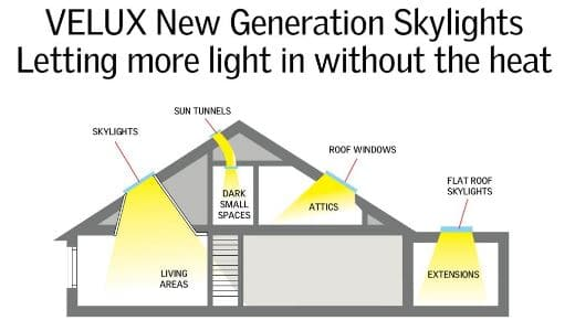 Velux Skylight Configurations