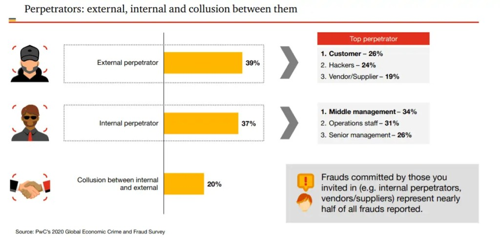 Fraud can be external to your organisation as well as internal, if the perpetrators are colluding together