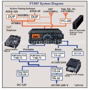YAESU FT897D Multiband Transceiver HF  6m, 2m, 70 cm