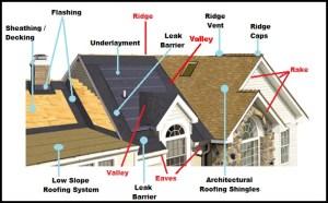 Roof Repair & Replacement FAQs   Herb Lodde & Sons