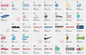 Migliori-brand-mondiali