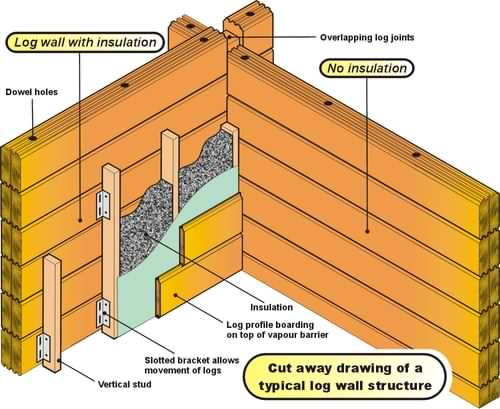 Image Result For Types Of Timber Joints