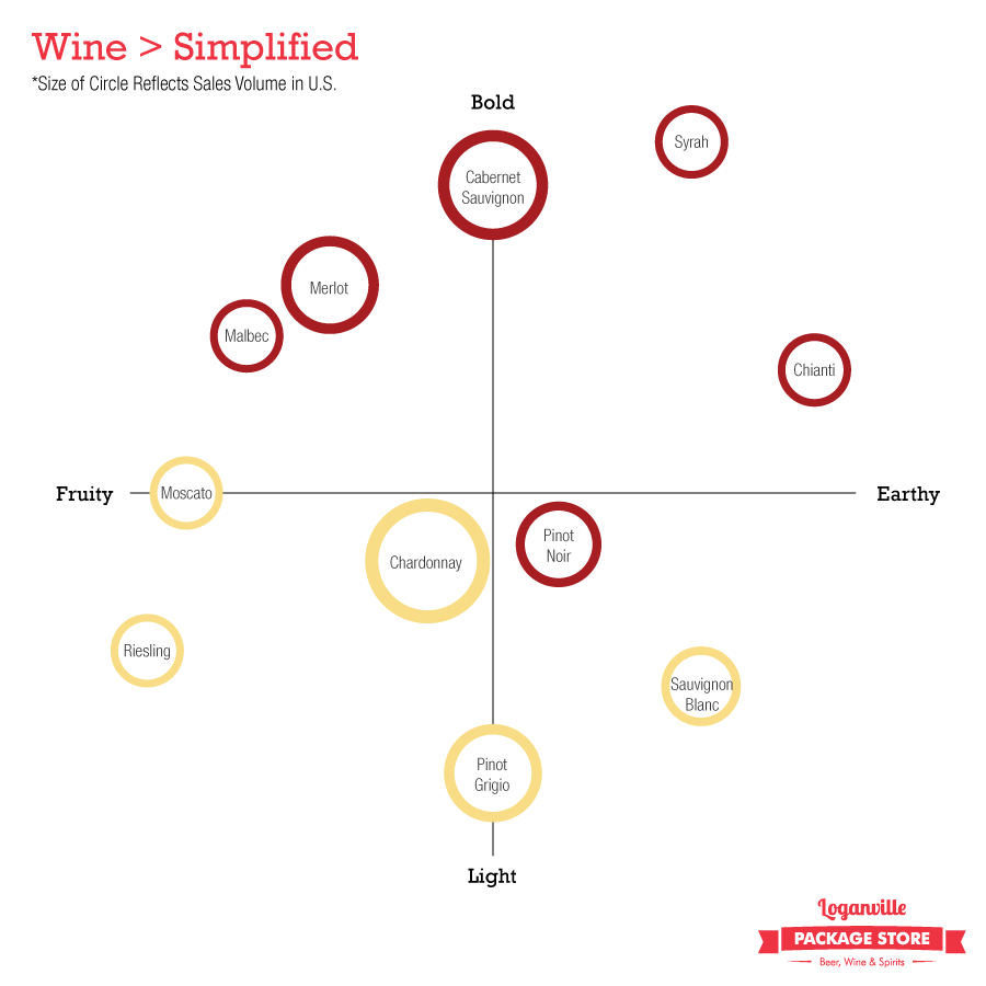 Wine > Simplified