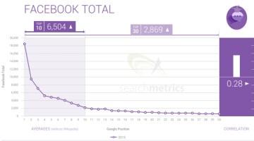 Facebook Total engagement vs SERP ranking in 2015 - Search Metrics