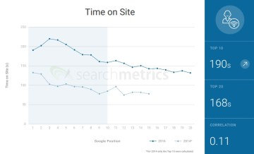 Time On Site vs SERP ranking in 2016 & 2014* - Search Metrics