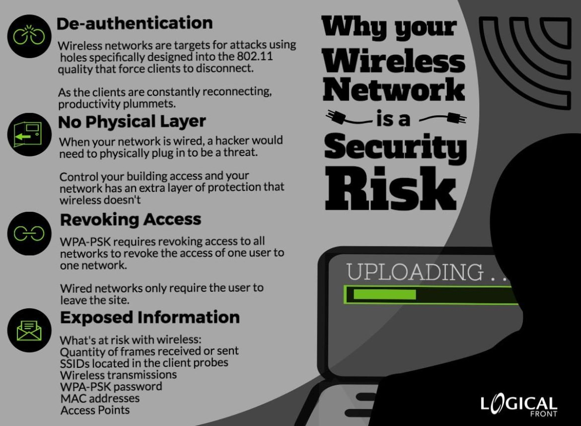 4 Ways Your Wireless Network is a Security Risk - Logical Front, LLC