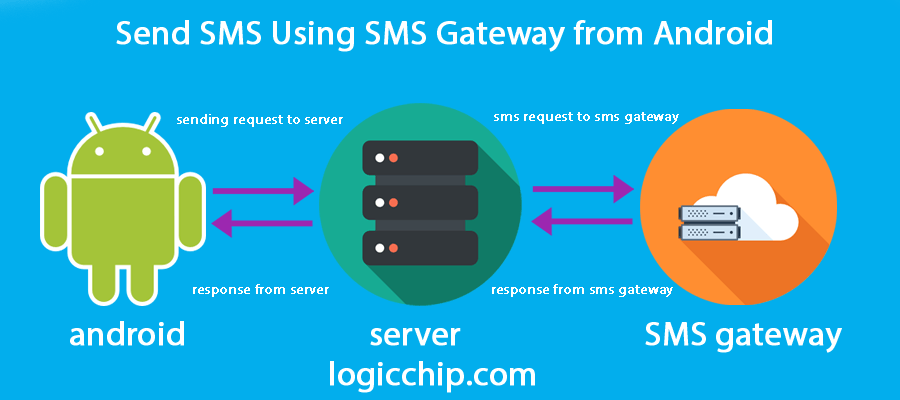 Send SMS Using SMS Gateway from Android - Logicchip