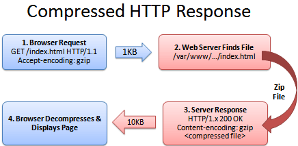 After HTTP request compressed