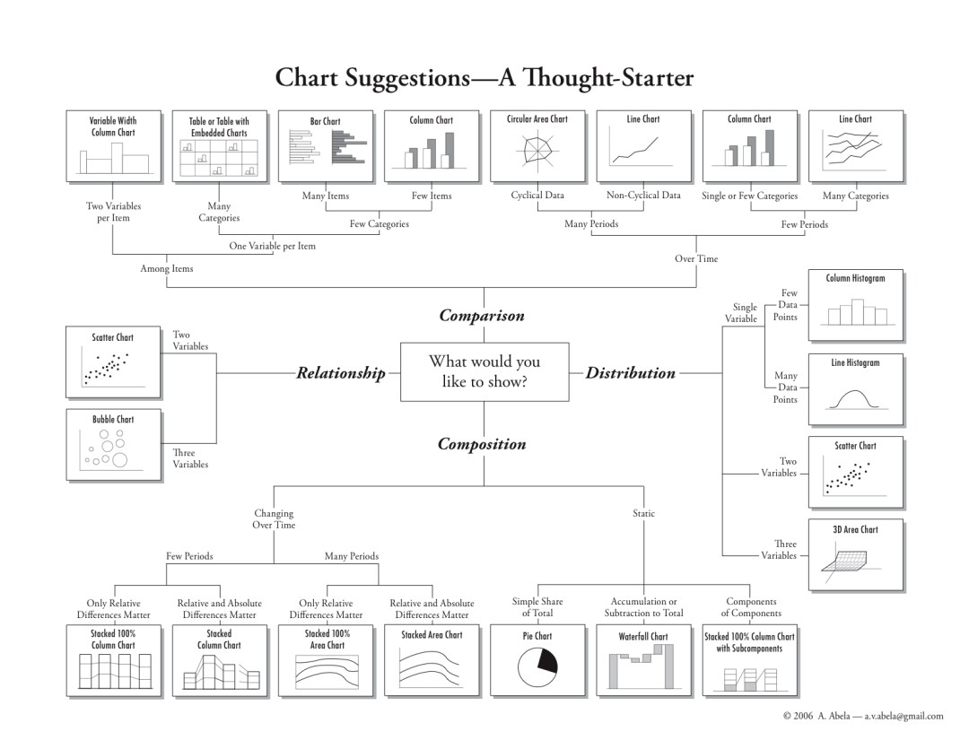 Chart Suggestions, A Thought Starter