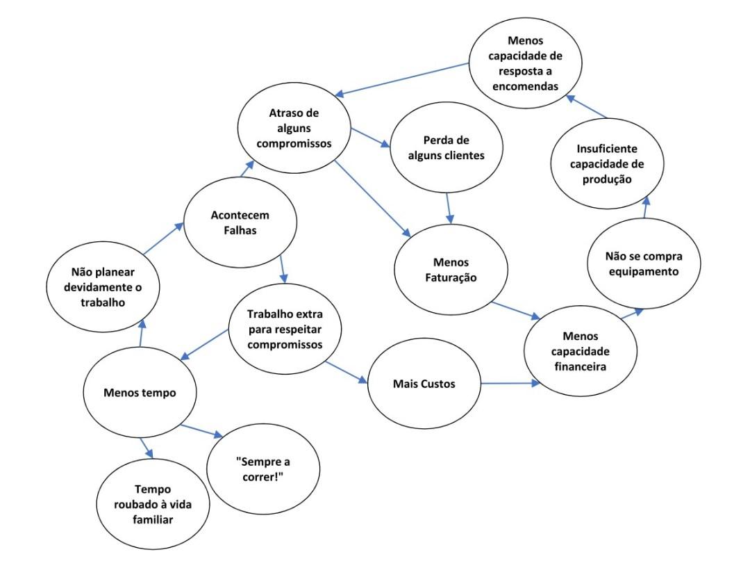 RR análise atual ciclos viciosos - direto BW