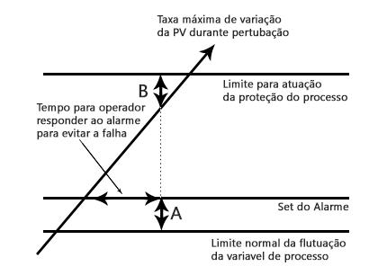 eemua 191 - setpoint alto