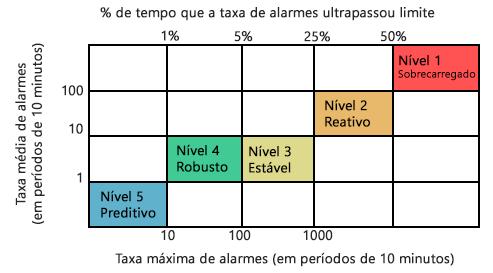 sistema de gerenciamento de alarmes
