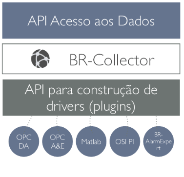 BR-Collector