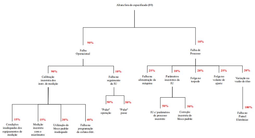 Análise de Árvore de Falhas - Análise e Gerenciamento de Risco - Exemplo