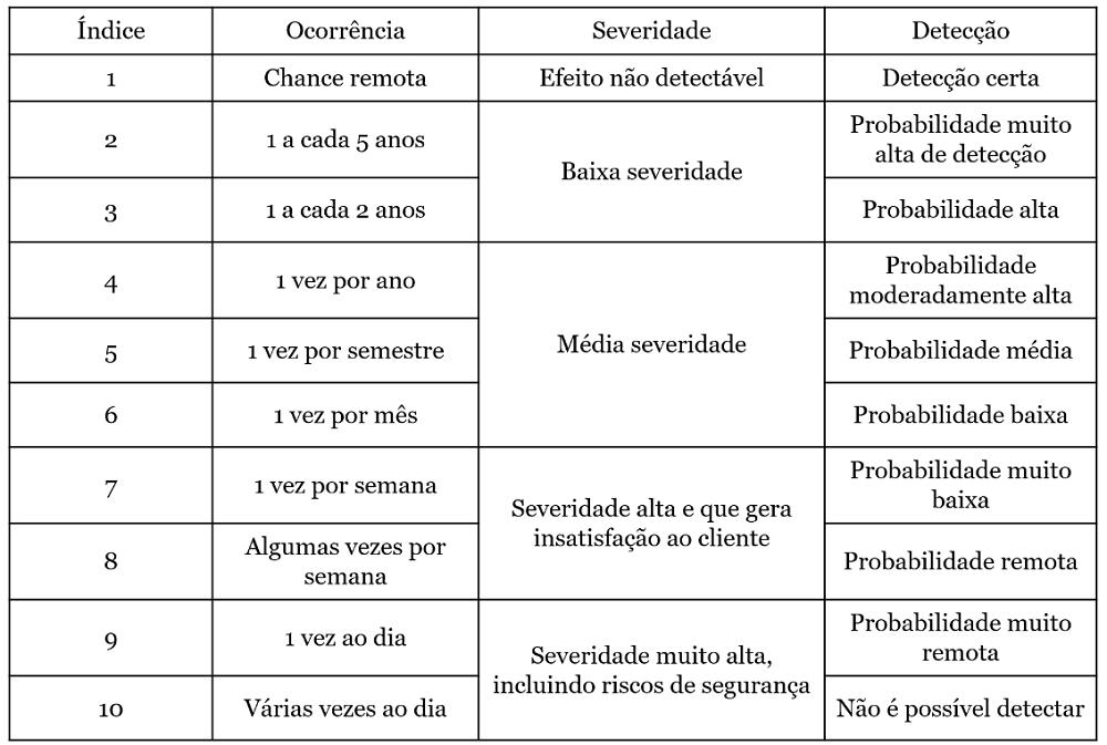 Indices FMEA - Análise e Gerenciamento de Risco - Tabela