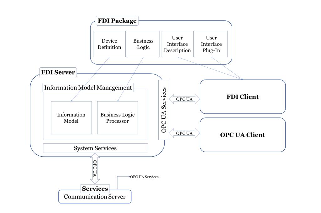 FDI - Arquitetura