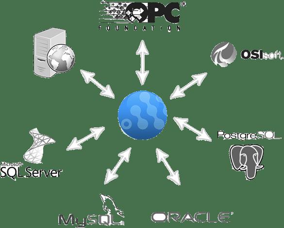 Exemplos de fonte utilizadas na integração de dados