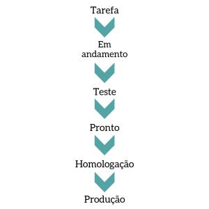 Cadeia de Processos de Desenvolvimento