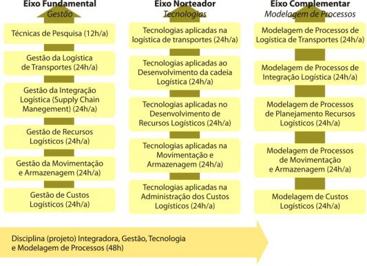 matriz curricular pós graduação logística (SENAC / SC)