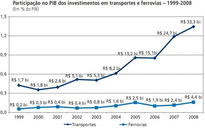 participacao no pib dos investimentos em transportes e ferrovias