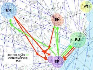 esquema de direcao de voos no brasil