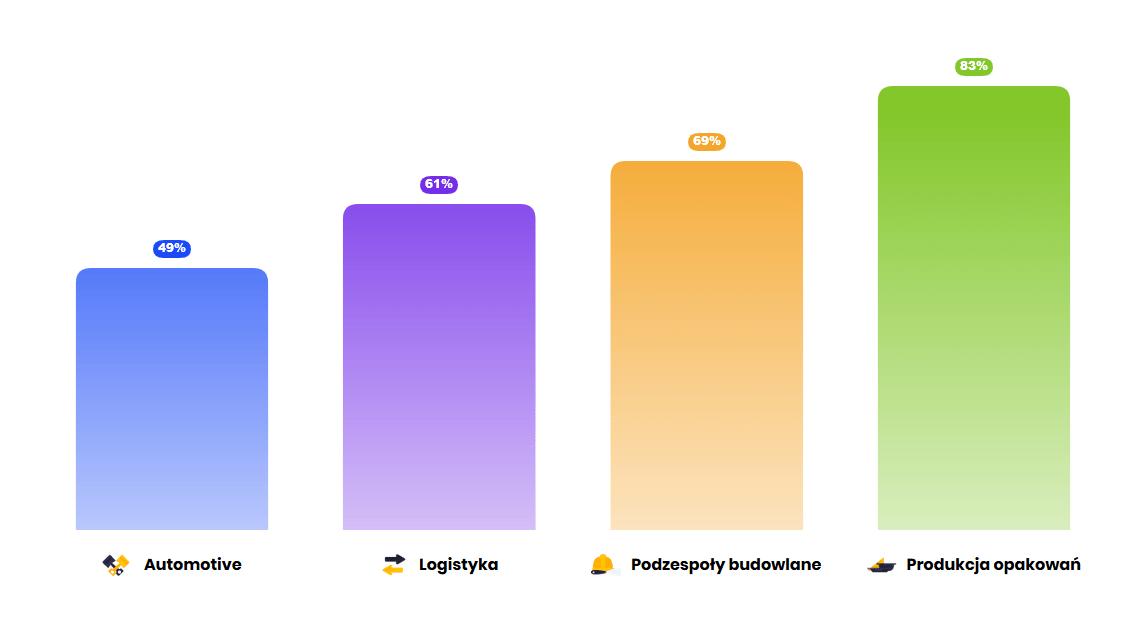Wyk. 1. Wykres przedstawiający frekwencję pracowników w firmach produkcyjnych w poszczególnych branżach. Stan na dzień 26 marca 2020 r.