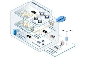 Komunikacioni sistemi početna stranica