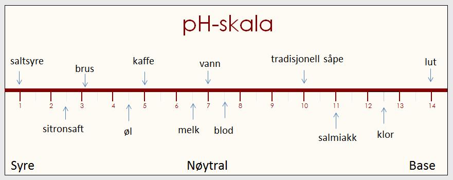Hvorfor måle pH i jord og hvordan du måler den