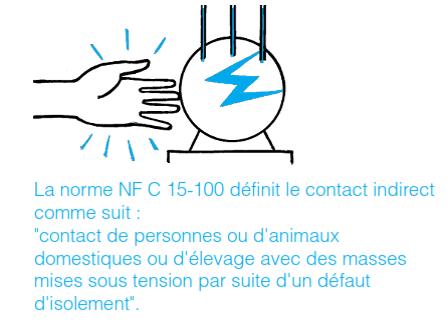 définition du Contact indirect par la norme NF C 15-100 la protection différentielle