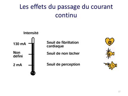 Les effets du courant continu lors d'un accident d'origine électrique sur le corps humain
