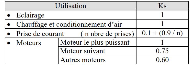 coefficient de foisonnement