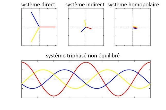 Composantes symétriques