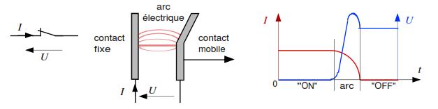 arc électrique a l'ouverture des circuits