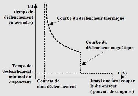 courbe de déclenchement