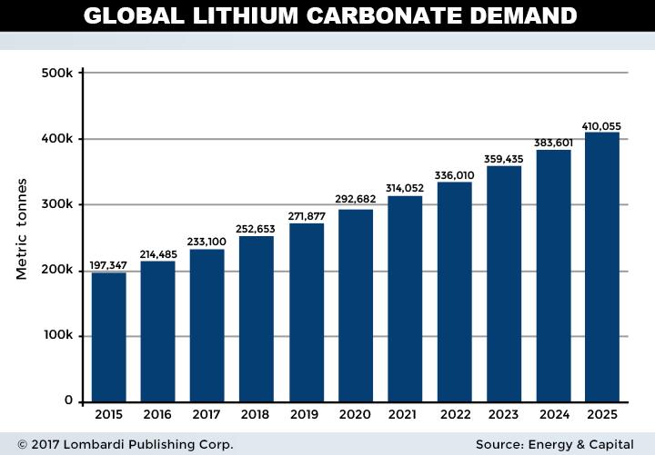 lithium companies