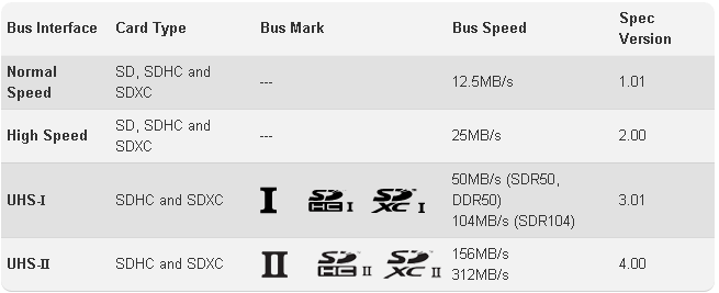 Bus_Speed_SD