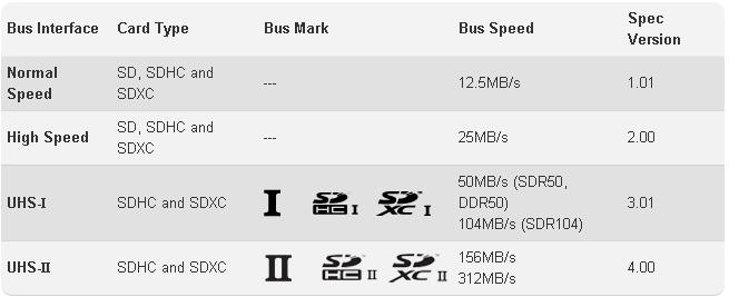 Bus_Speed_SD