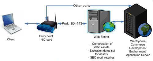 Influencia de la red en velocidad de página web