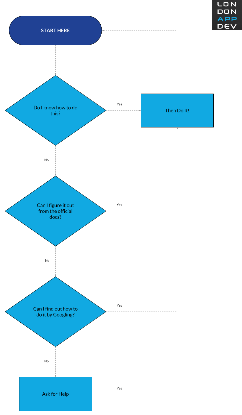 Flowchart How to Start Android Development