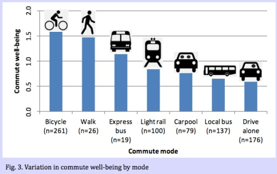 """Graph of """"commute well-being"""" from a presentation poster by Oliver Smith."""