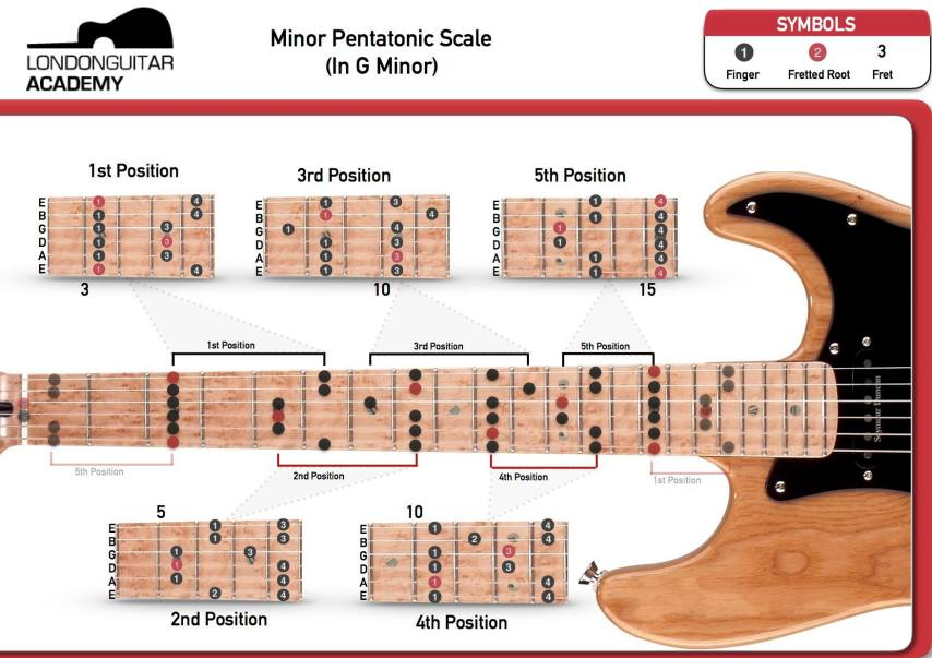 Earlsfield Southfields Wandsworth Guitar Lessons-G Minor Pentatonic