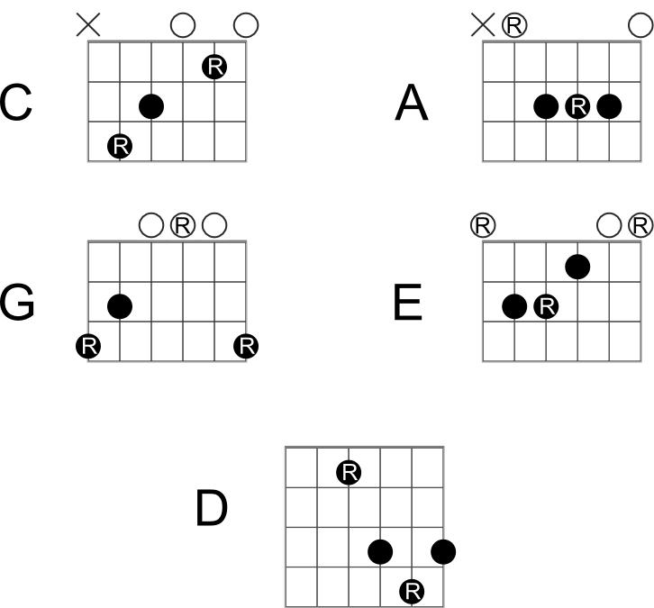 Guitar Lessons London -Guitar Lessons Golders Green