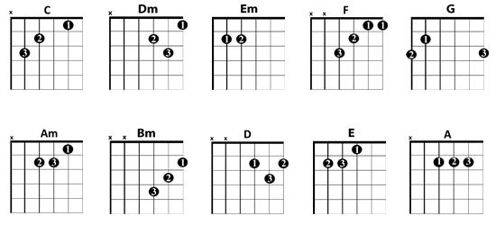 Guitar Chords Guitar Chord Chart Guitar Chords For Beginners
