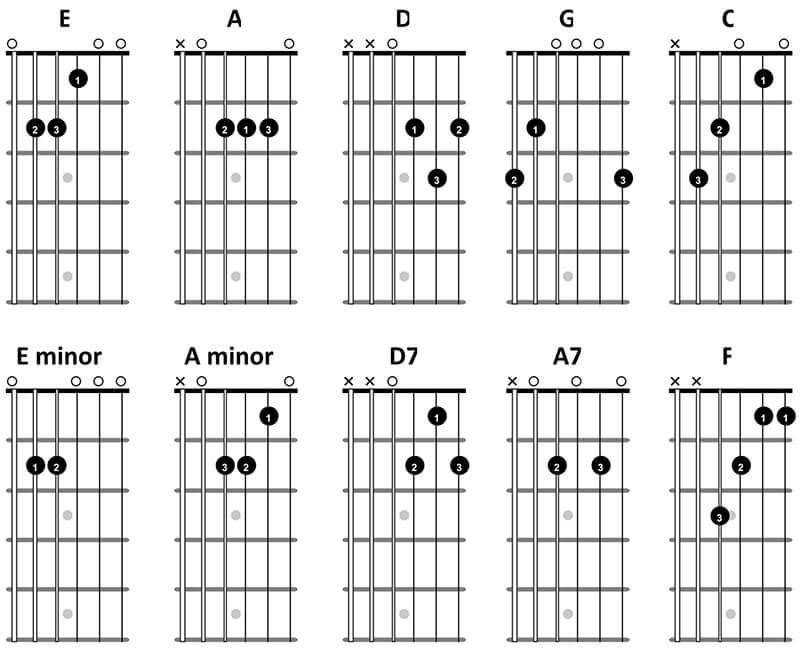 Guitar Hub Essential Guitar Chords