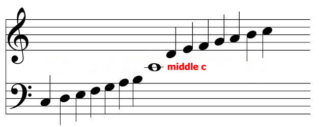 Why middle C
