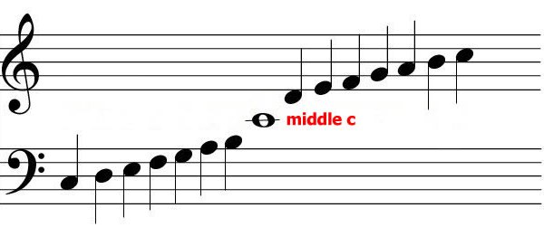 Why middle C?