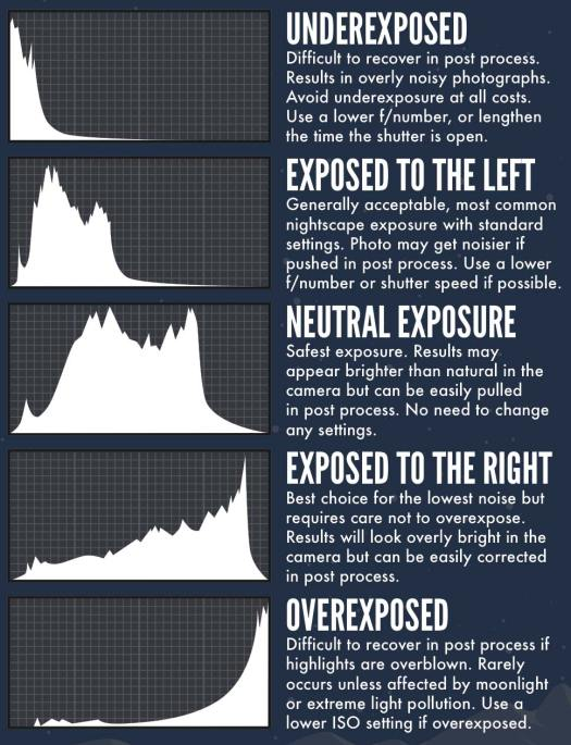 how to read your camera's histogram